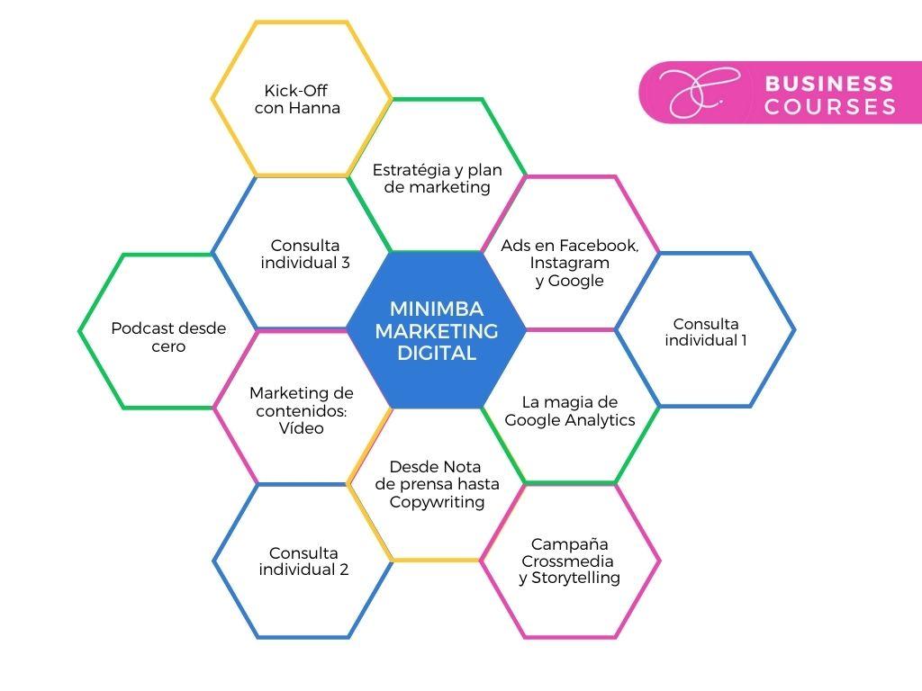 MiniMBA Marketing digital sistema modular